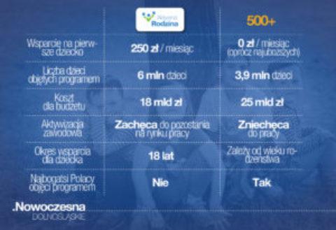 Wrocław rozmawia o programie #AktywnaRodzina